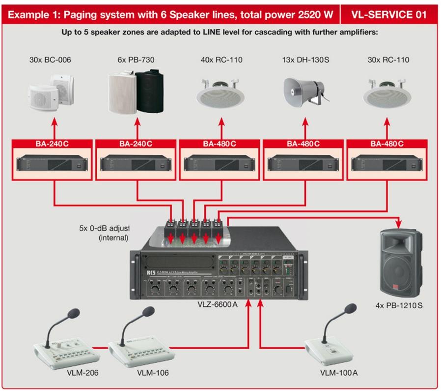 Instalacje nagłośnieniowe, instalacje radiowęzłowe, 100V